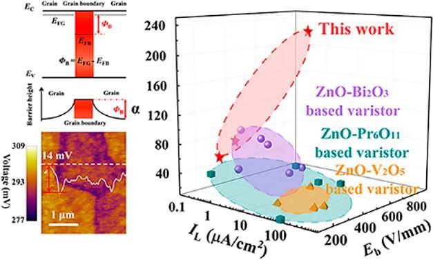 A novel ZnO-Cr2O3-type varistor ceramics